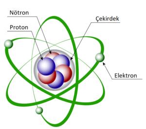 atomun yapısı