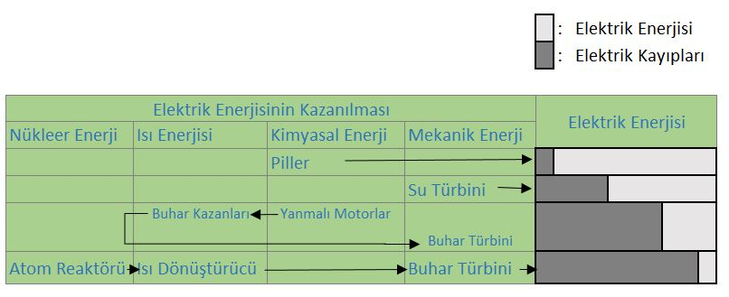 enerji nedir , enerji dönüşümü, enerji türleri