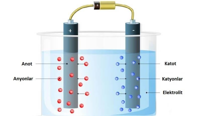 elektrolit ve elektroliz