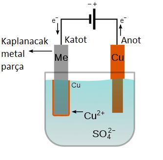 galvanoplasti, endüstriyel elektroliz uygulamaları