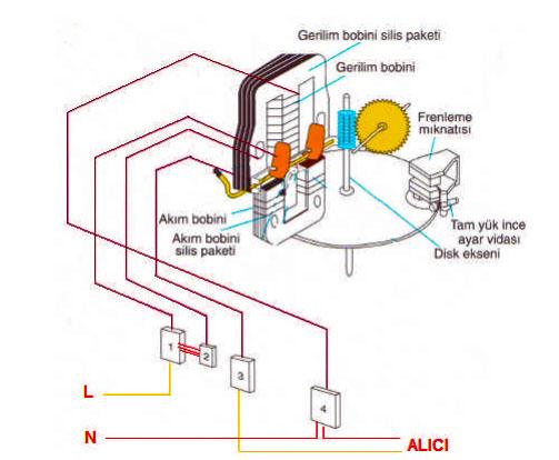 elektriksel iş ölçümü yapan bir mekanik sayacın için yapısı