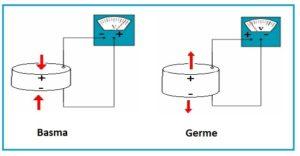 piezoelektrik, gerilim üretme yöntemleri