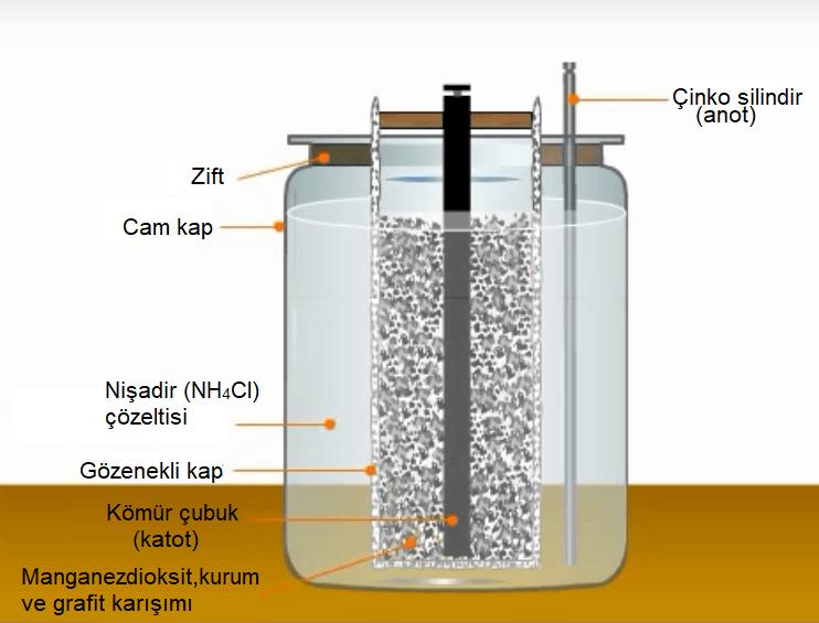 sulu çinko karbon pili, Leclanche Pili