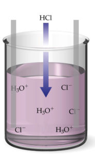 HCl nin suda ayrışması, elektrolit ve elektroliz