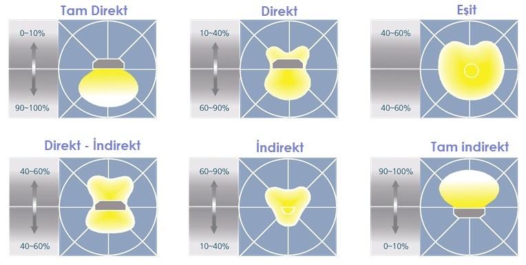 ışık dağıtım diyagramı, elektrik akımının ışık etkisi