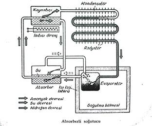 absorberli soğutucu