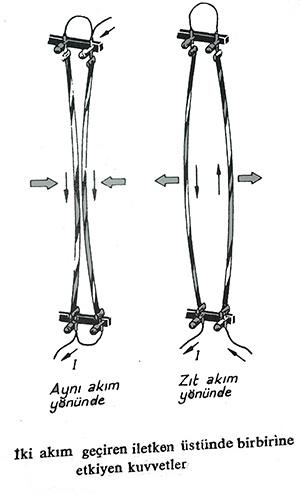 akımın manyetik etkisi : akım geçiren iletken üstünde birbirine etkiyen kuvvetler