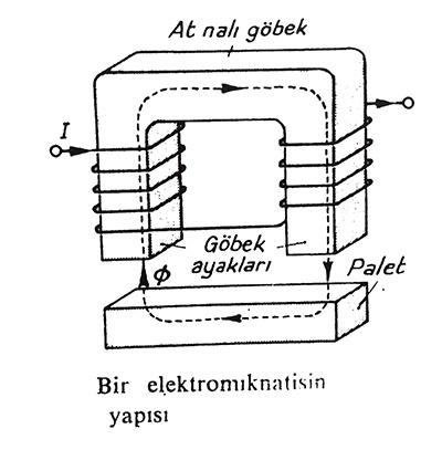 bir elektromıknatısın yapısı