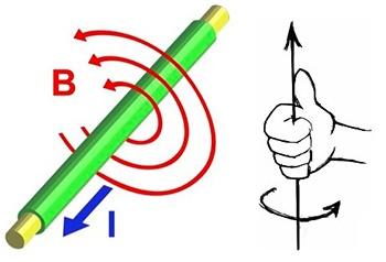 elektrik akımının manyetik etkisi : bir iletkendeki manyetik alan ve vida kuralı