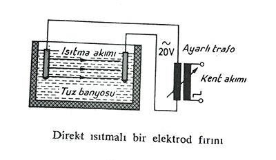 direkt ısıtmalı bir elektrot fırını, elektrikli endüstriyel fırınlar
