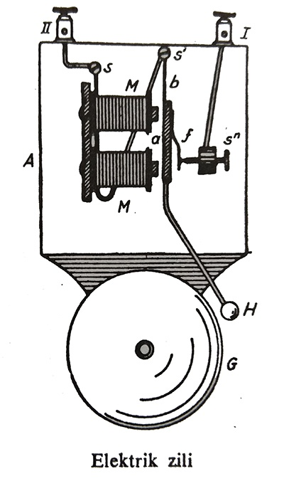 elektromıknatıs uygulama alanları : elektrik zili