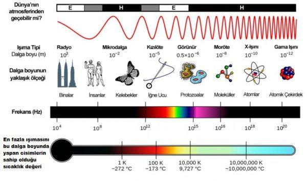 elektromanyetik ışınlar ve dalgaboyları