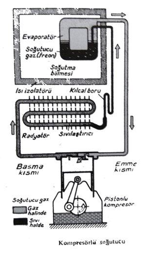 kompresörlü soğutucu, buzdolabı nasıl çalışır , buzdolabı çalışma prensibi