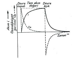 Akım devresinin kesilmesi ve bağlanması anında bir bobindeki akım grafiği