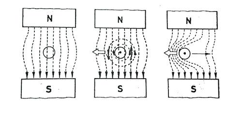 Manyetik alan içinde hareket eden bir iletkene etkiyen karşı kuvvet, Lenz Kanunu Nedir
