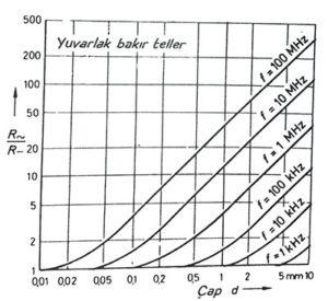 Skin efekti ile direnç yükselmesi, deri etkisiyle direncin yükselmesi