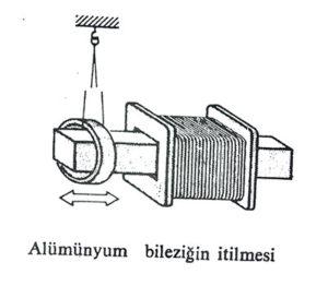 alüminyum bileziğin itilmesi, trafo çalışma prensibi