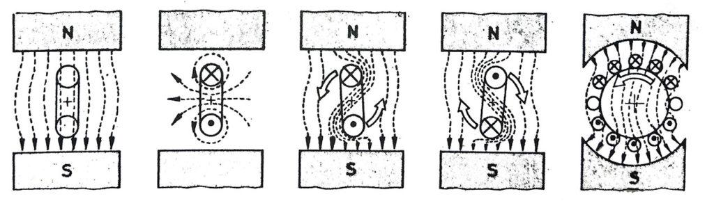 bir manyetik alan içerisinde dönü hareketinin oluşması