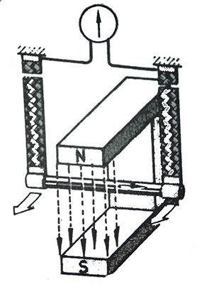 manyetik alan içinde bir iletkenin hareketi , faraday yasası nedir