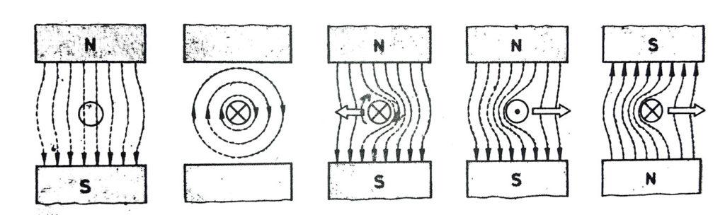 manyetik alan içinde hareketin oluşması
