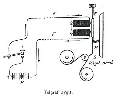 telgraf cihazı nasıl çalışır