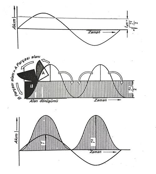 Alternatif akımın etkin değerinin grafik yoluyla bulunması