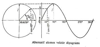 Alternatif akımın vektör diyagramı