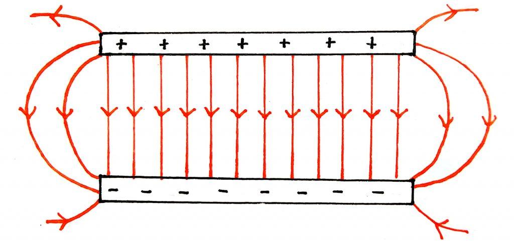 İki yüklü plaka arasındaki elektrik alanı