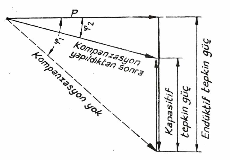 Kompanzasyon kondansatörü takılmış bir endüktif yükün vektör diyagramı