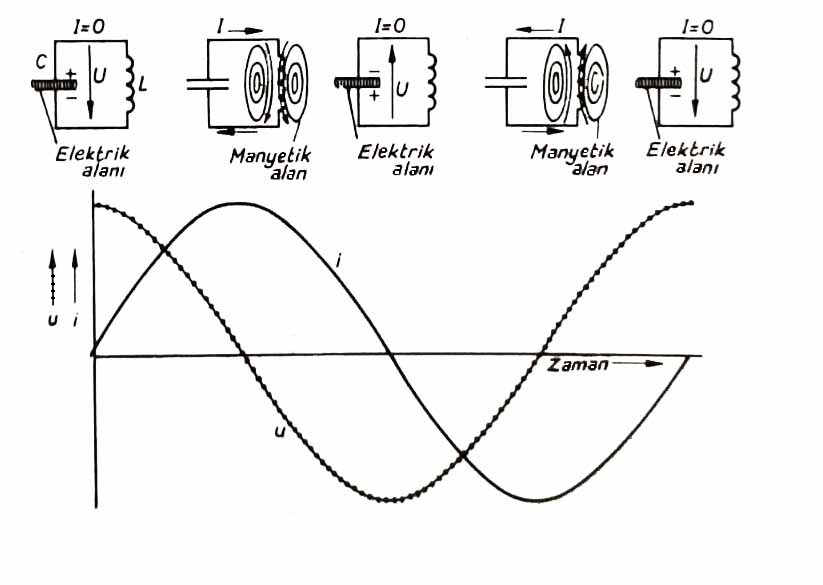 Rezonans devresinde manyetik ve elektrik alanları