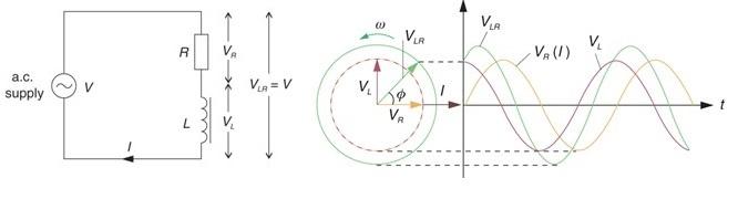 endüktanslı (endüktif reaktans)) ve etkin dirençli bir bobin