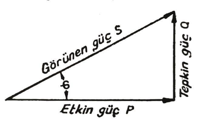 güç üçgeni