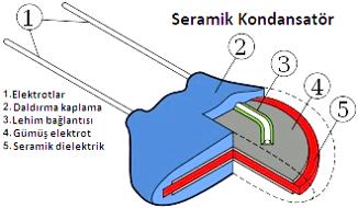 kondansatör çeşitleri : seramik kondansatör