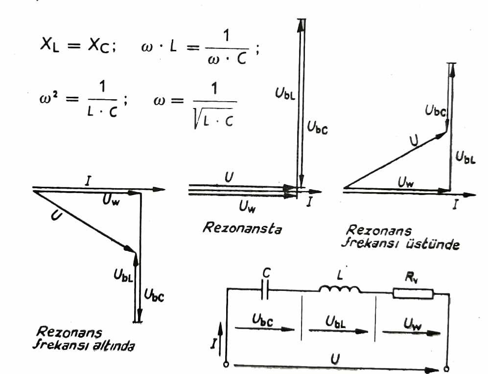 seri rezonans devresinin vektör diyagramı