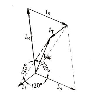 Dengesiz yüklenmede akımların vektör diyagramı