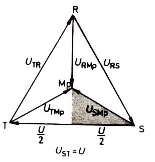 Yıldız devrede gerilimlerin vektör diyagramı