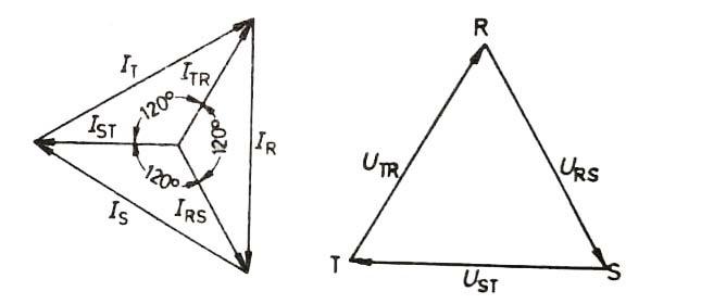 dengeli yüklemede gerilim ve akımların vektör diyagramları