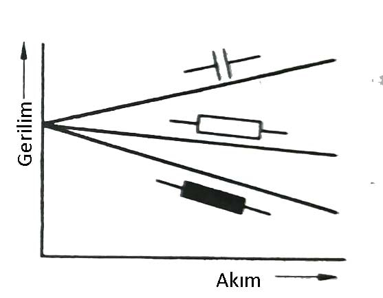 Trafolar ın yük akımına bağlı olarak çıkış geriliminin değişmesi