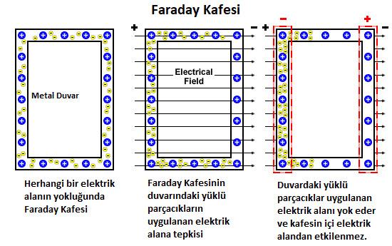 faraday kafesinin çalışma prensibi