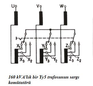 160 kVA'lık bir 3 fazlı Yy5 trafosunun sargı komütatörü